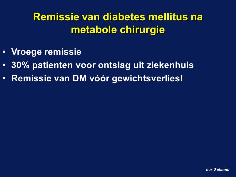 Remissie van diabetes mellitus na metabole chirurgie