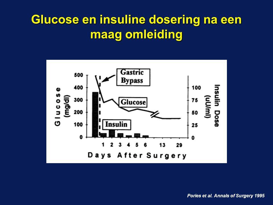 Glucose en insuline dosering na een maag omleiding