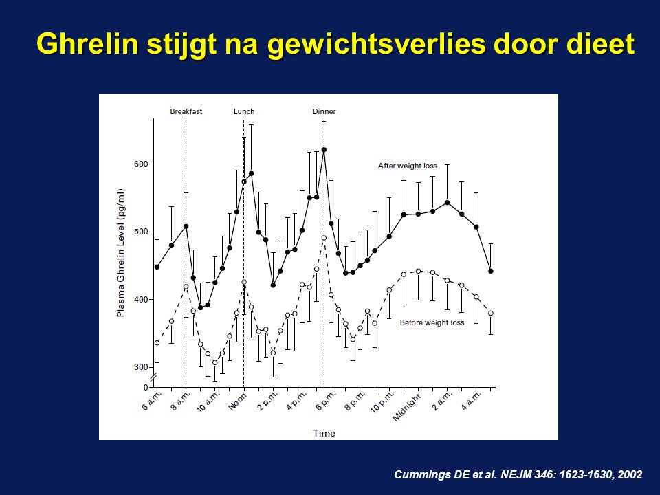 Ghrelin stijgt na gewichtsverlies door dieet