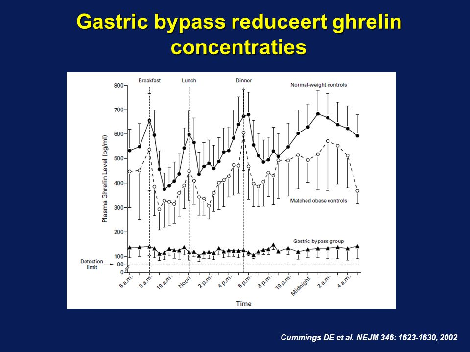 Gastric bypass reduceert ghrelin concentraties