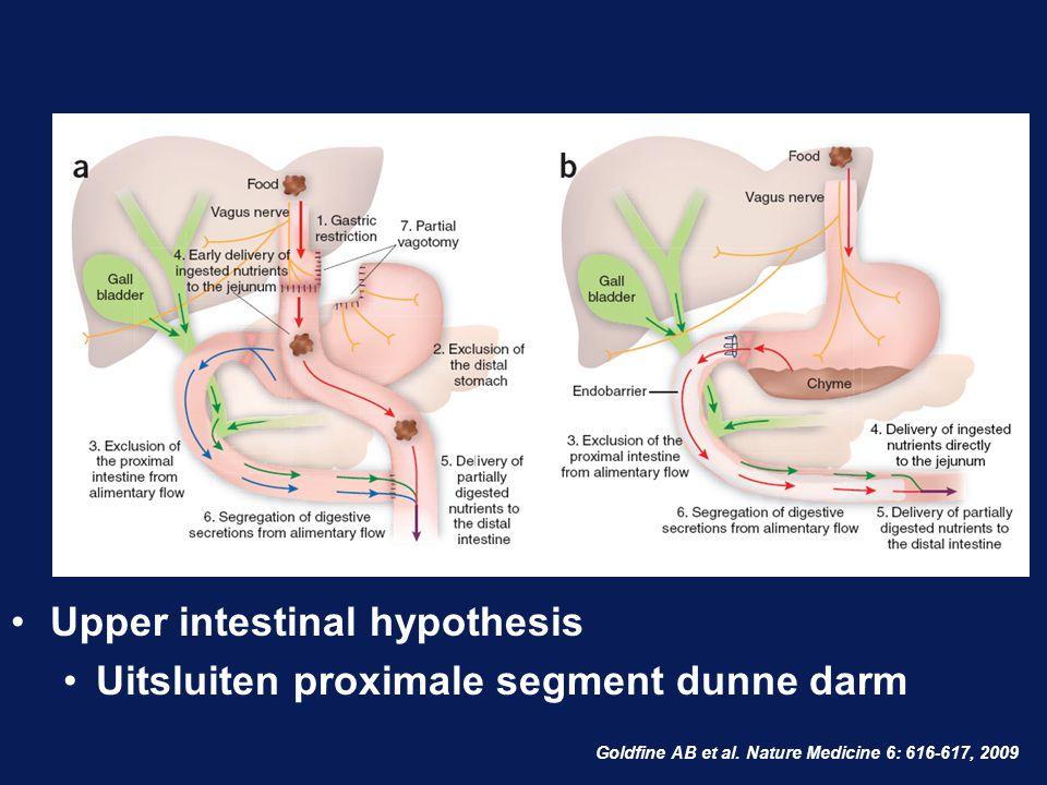 Upper intestinal hypothesis Uitsluiten proximale segment dunne darm