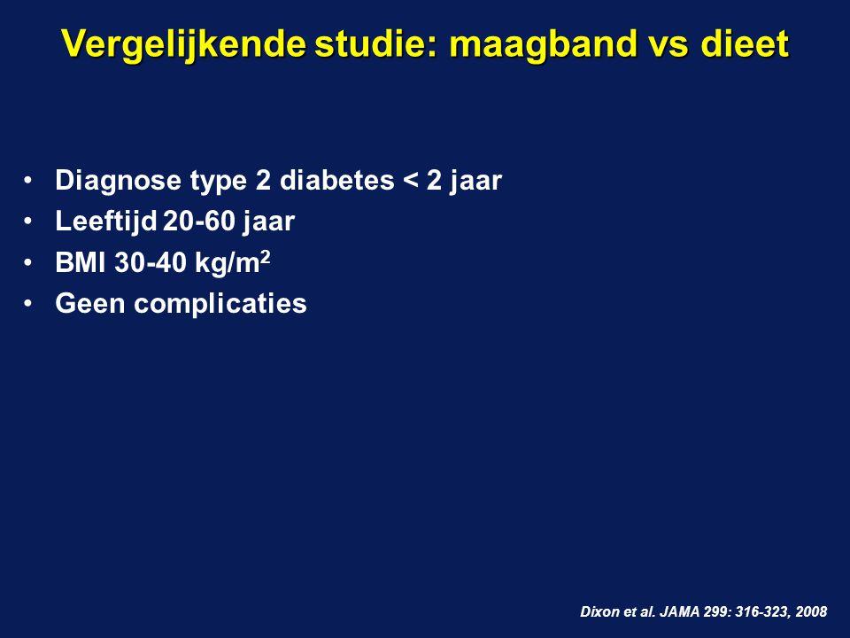 Vergelijkende studie: maagband vs dieet