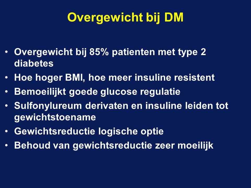 Overgewicht bij DM Overgewicht bij 85% patienten met type 2 diabetes