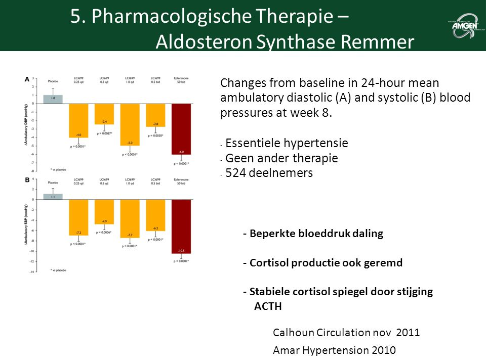 5. Pharmacologische Therapie – Aldosteron Synthase Remmer
