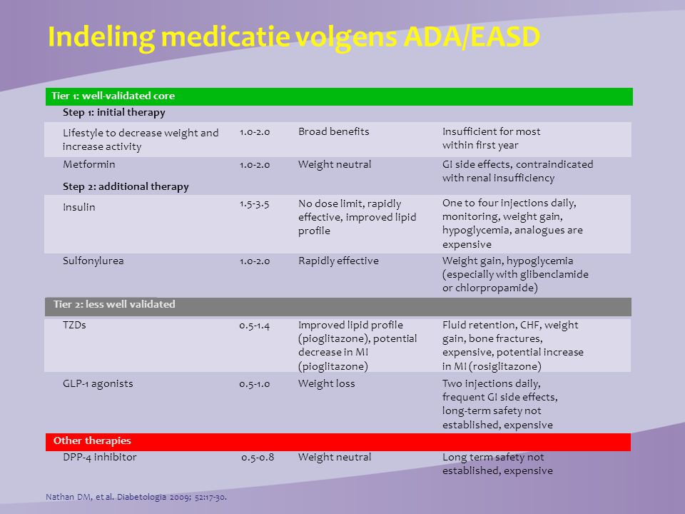 Indeling medicatie volgens ADA/EASD