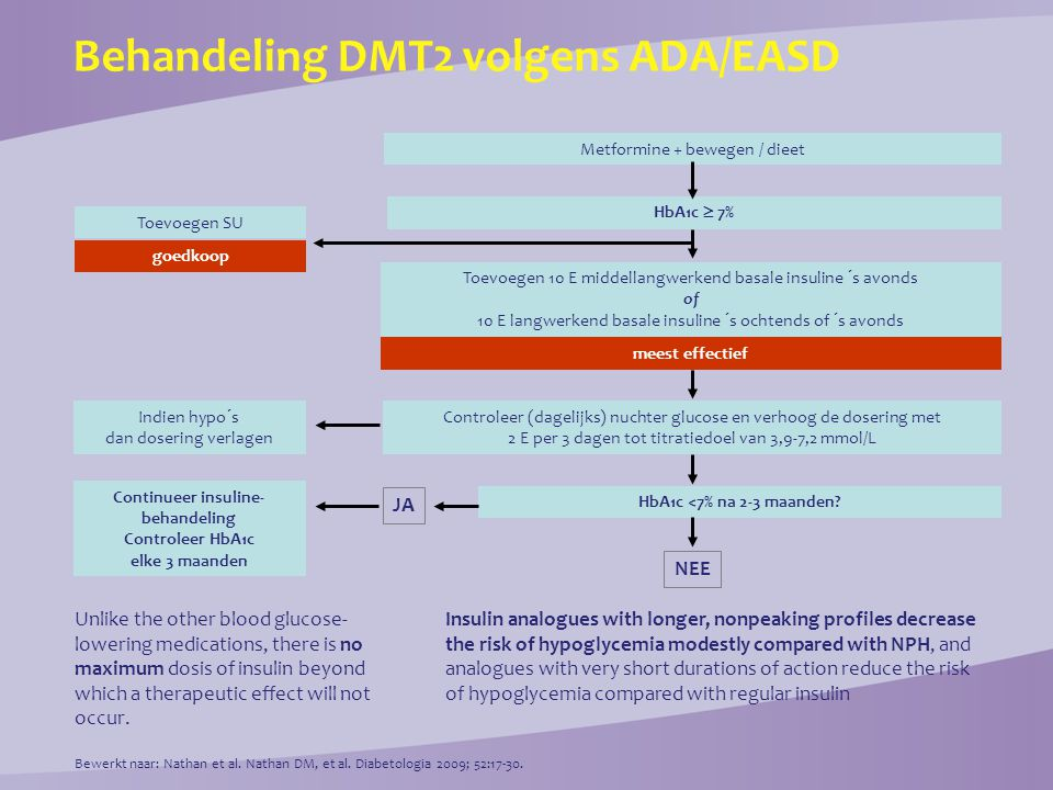 Behandeling DMT2 volgens ADA/EASD