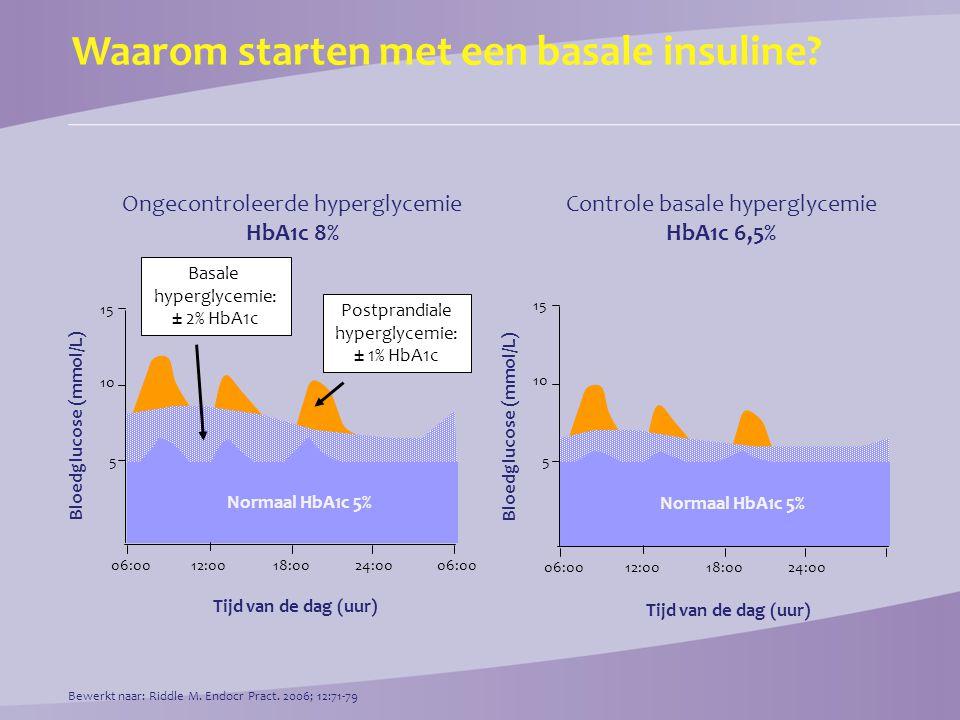 Waarom starten met een basale insuline