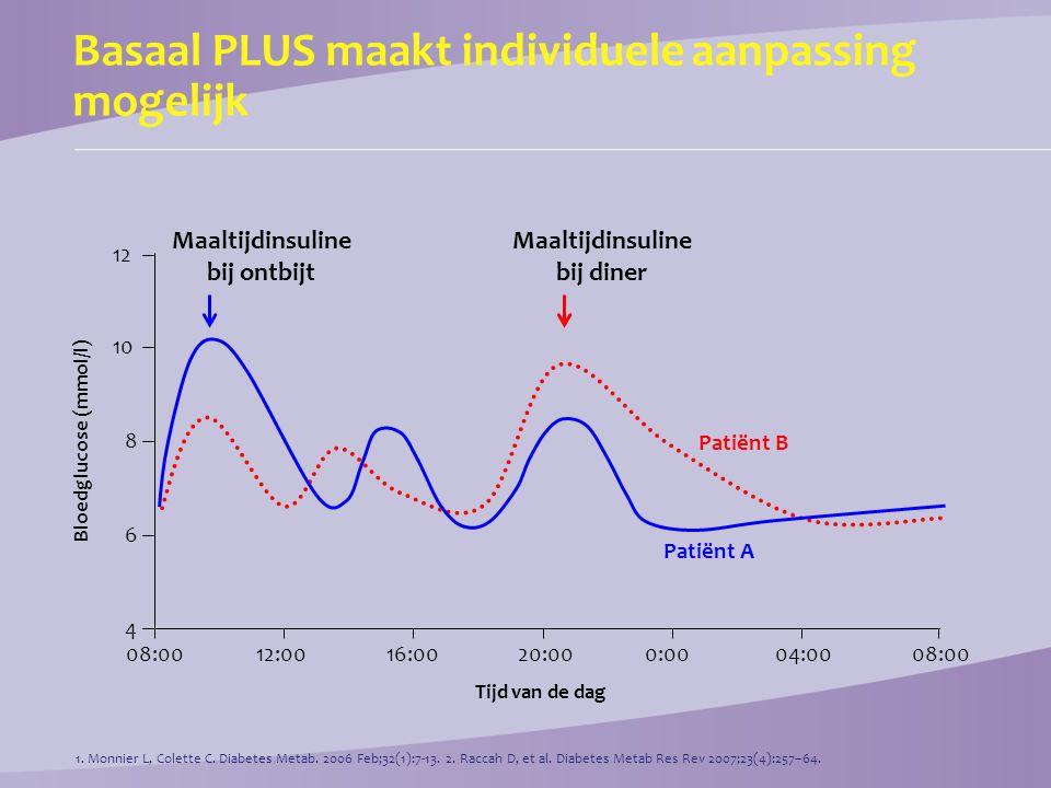Basaal PLUS maakt individuele aanpassing mogelijk