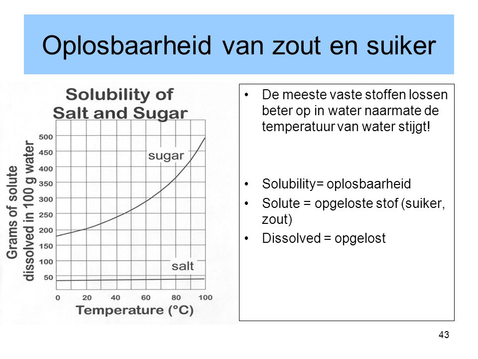 Oplosbaarheid van zout en suiker