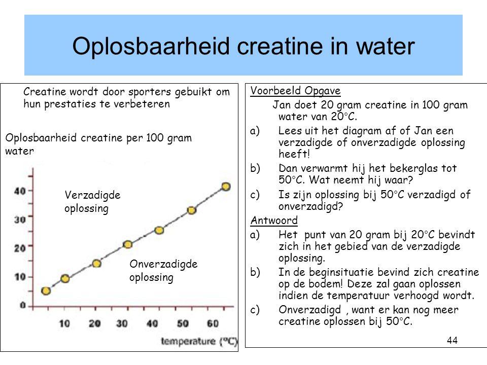 Oplosbaarheid creatine in water