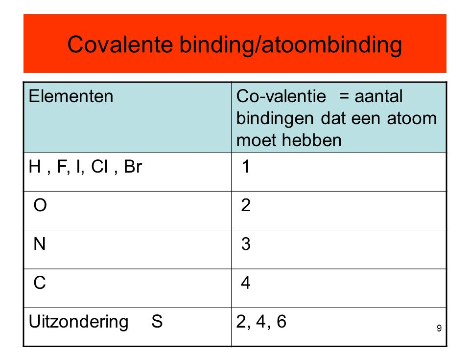 Covalente binding/atoombinding