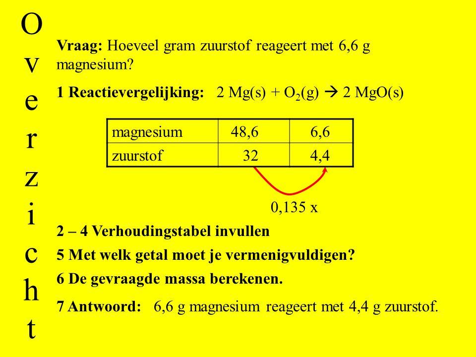 Overzicht Vraag: Hoeveel gram zuurstof reageert met 6,6 g magnesium