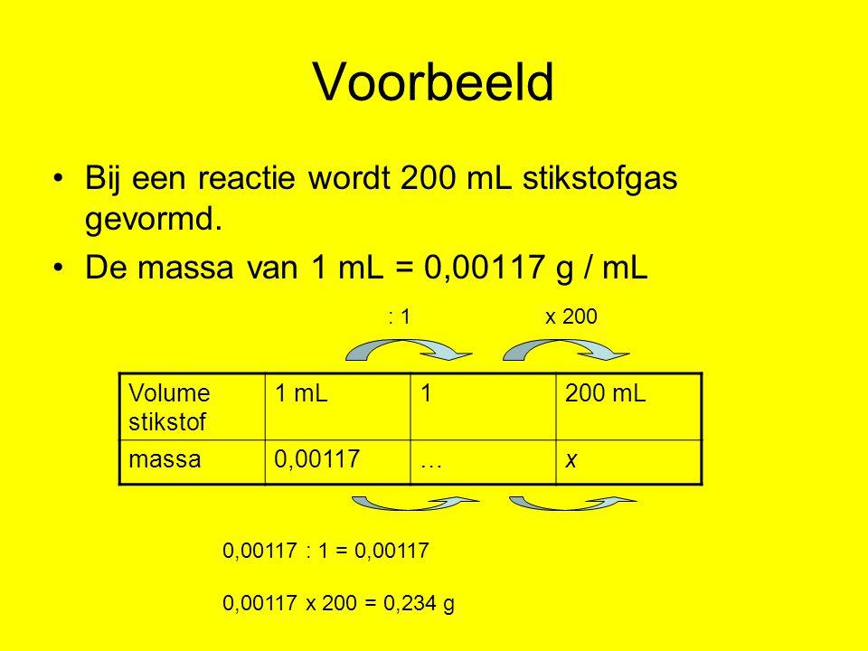 Voorbeeld Bij een reactie wordt 200 mL stikstofgas gevormd.