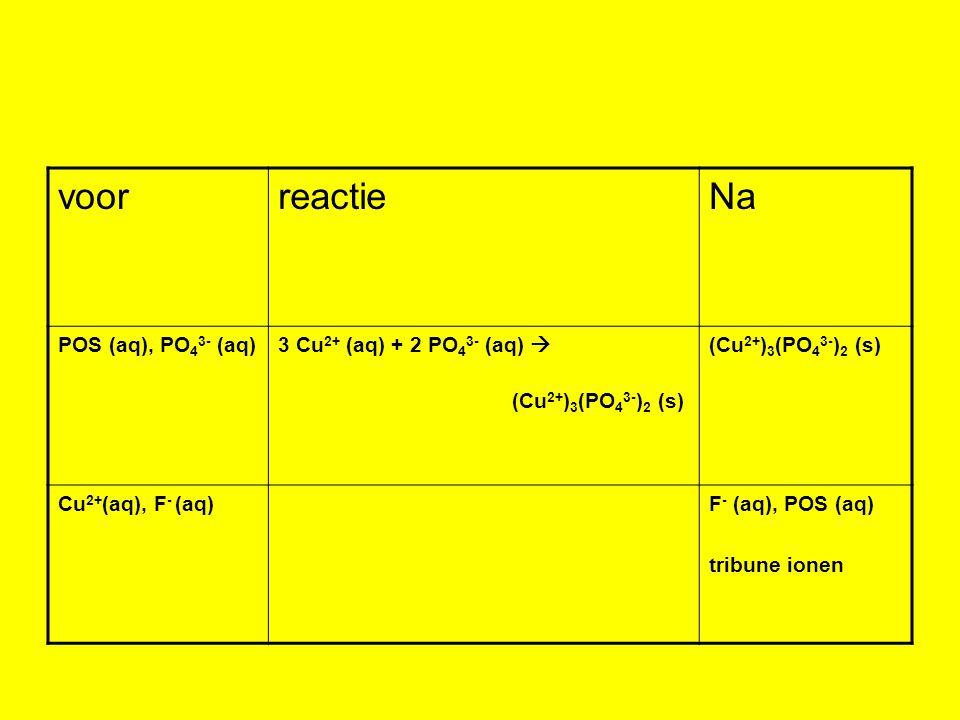 voor reactie Na POS (aq), PO43- (aq) 3 Cu2+ (aq) + 2 PO43- (aq) 