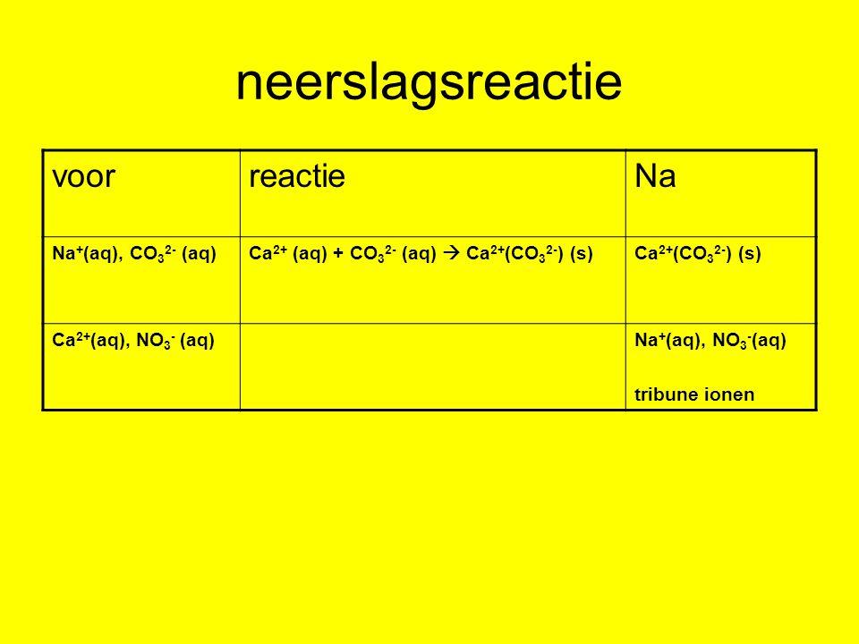 neerslagsreactie voor reactie Na Na+(aq), CO32- (aq)