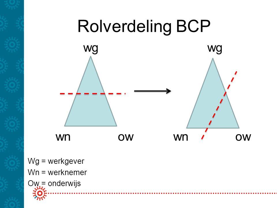 Rolverdeling BCP wg wg wn ow wn ow Wg = werkgever Wn = werknemer