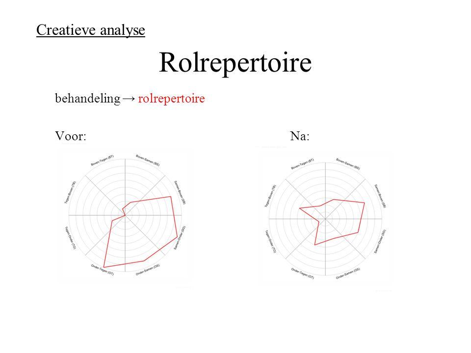 Creatieve analyse Rolrepertoire behandeling → rolrepertoire Voor: Na: