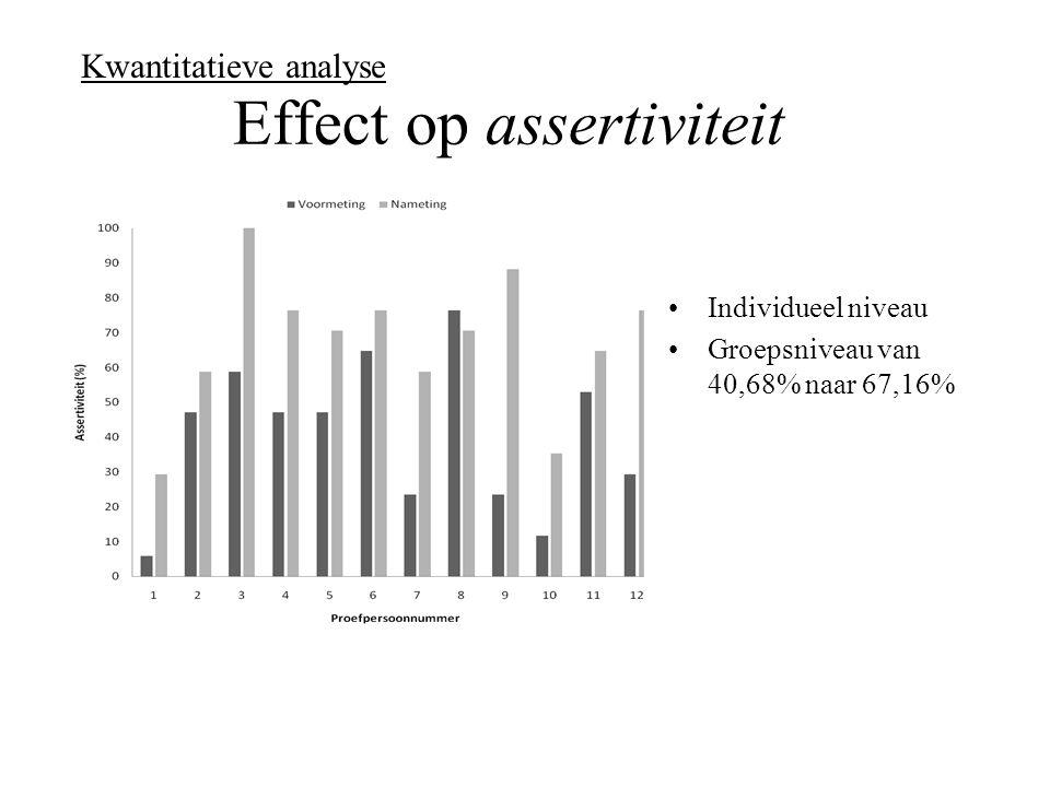 Effect op assertiviteit