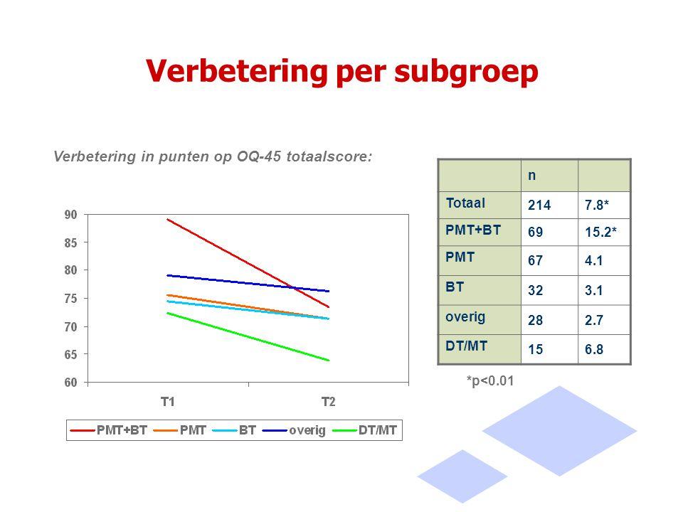 Verbetering per subgroep