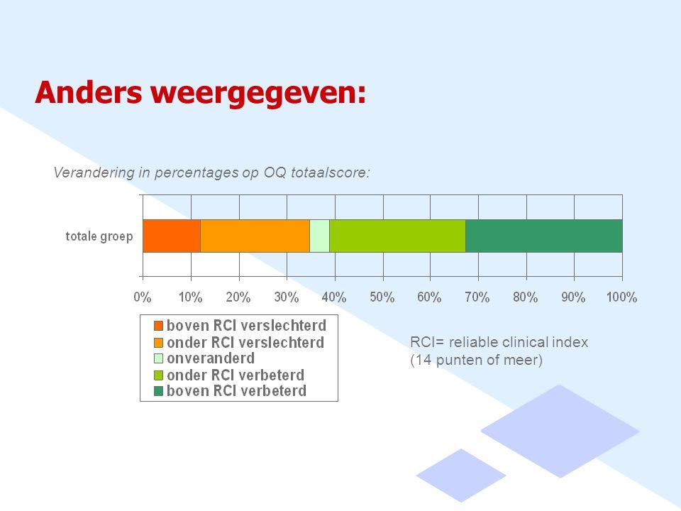 Anders weergegeven: Verandering in percentages op OQ totaalscore: