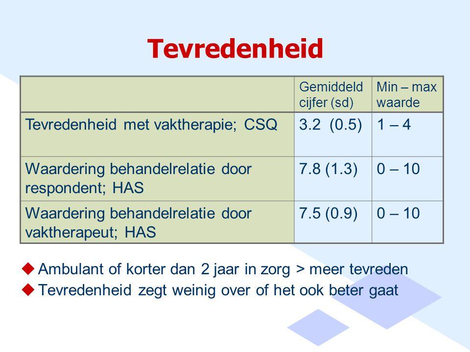 Tevredenheid Tevredenheid met vaktherapie; CSQ 3.2 (0.5) 1 – 4