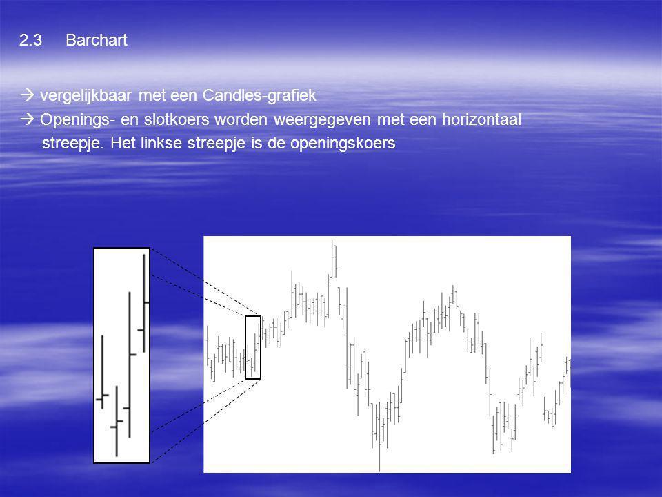 2.3 Barchart  vergelijkbaar met een Candles-grafiek.  Openings- en slotkoers worden weergegeven met een horizontaal.