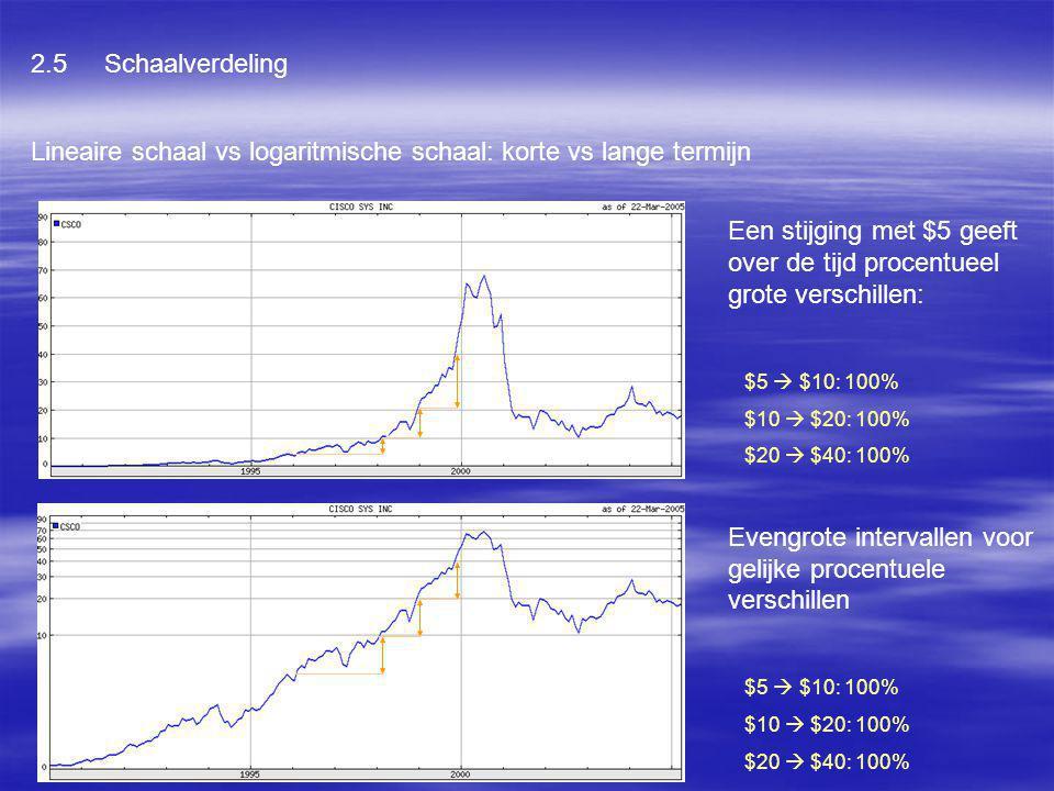 Lineaire schaal vs logaritmische schaal: korte vs lange termijn