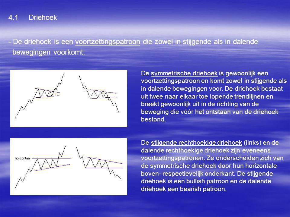 4.1 Driehoek - De driehoek is een voortzettingspatroon die zowel in stijgende als in dalende. bewegingen voorkomt:
