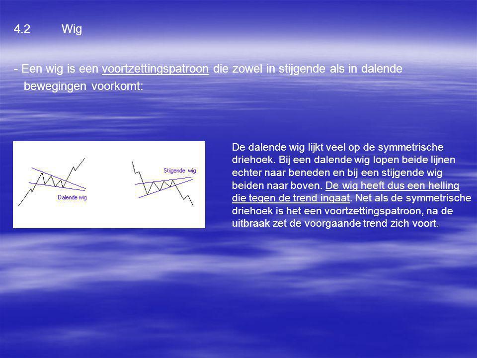 4.2 Wig - Een wig is een voortzettingspatroon die zowel in stijgende als in dalende. bewegingen voorkomt:
