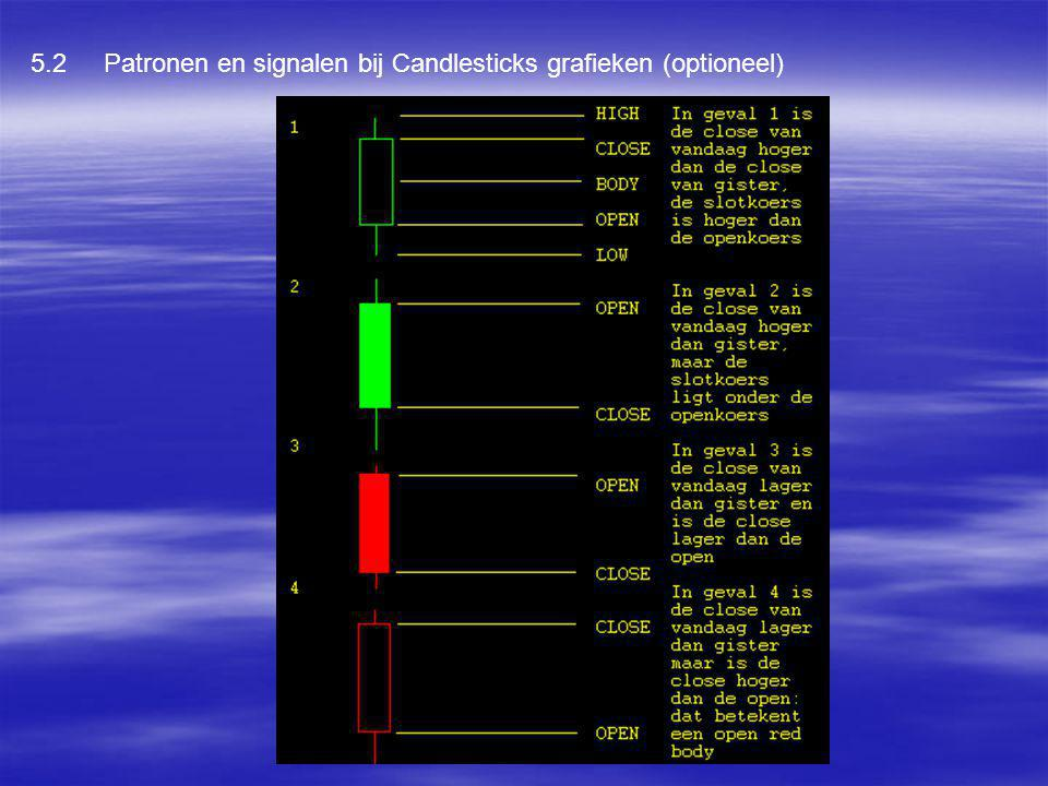 5.2 Patronen en signalen bij Candlesticks grafieken (optioneel)