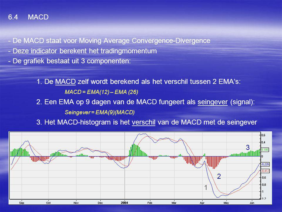 - De MACD staat voor Moving Average Convergence-Divergence