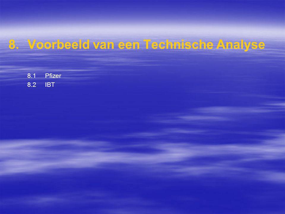 Voorbeeld van een Technische Analyse 8.1 Pfizer 8.2 IBT