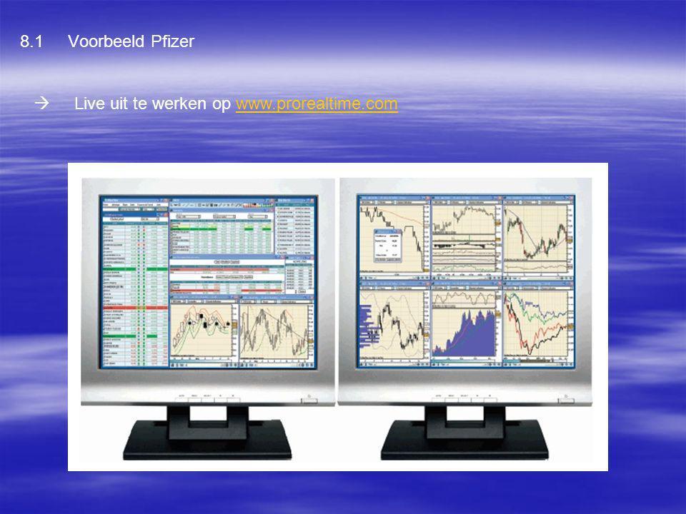 8.1 Voorbeeld Pfizer  Live uit te werken op www.prorealtime.com
