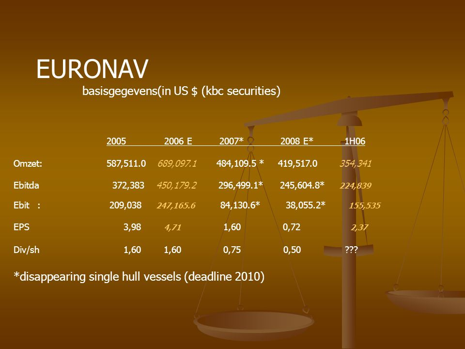 EURONAV basisgegevens(in US $ (kbc securities)