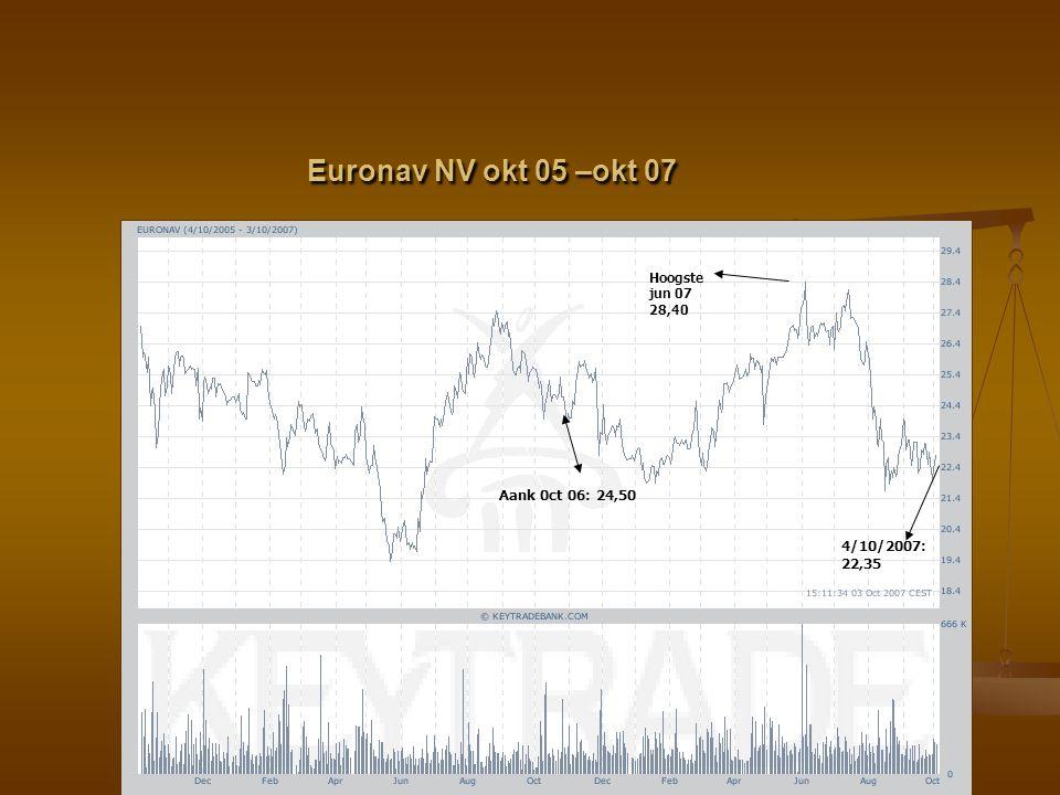 Euronav NV okt 05 –okt 07 Aank 0ct 06: 24,50 4/10/2007: 22,35