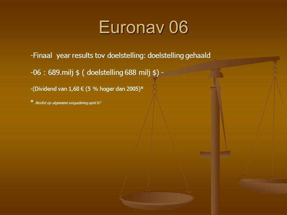 Euronav 06 Finaal year results tov doelstelling: doelstelling gehaald