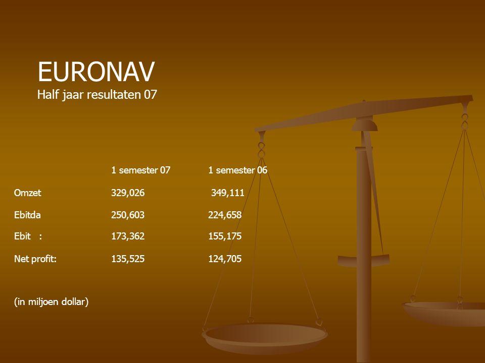 EURONAV Half jaar resultaten 07 1 semester 07 1 semester 06
