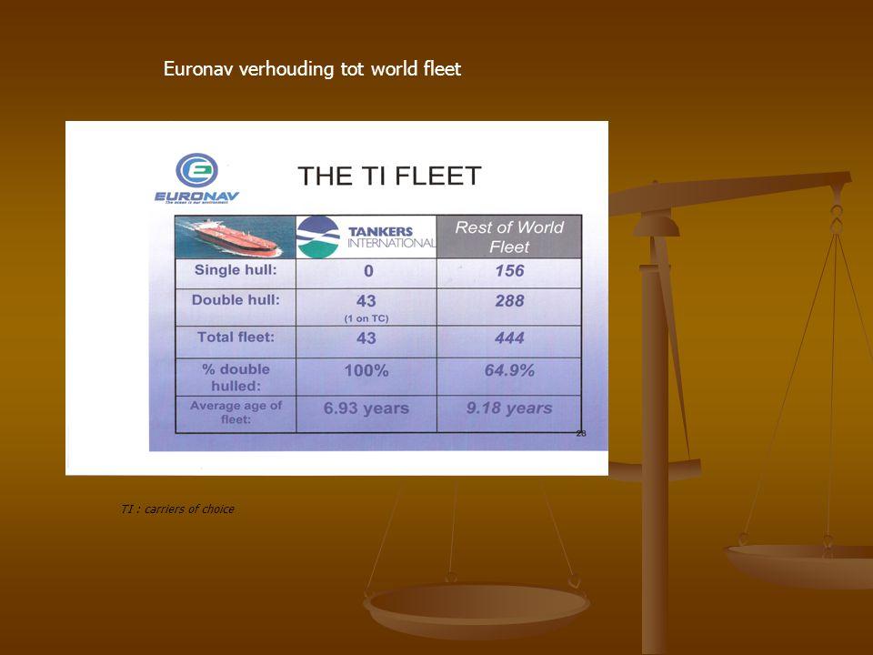 Euronav verhouding tot world fleet