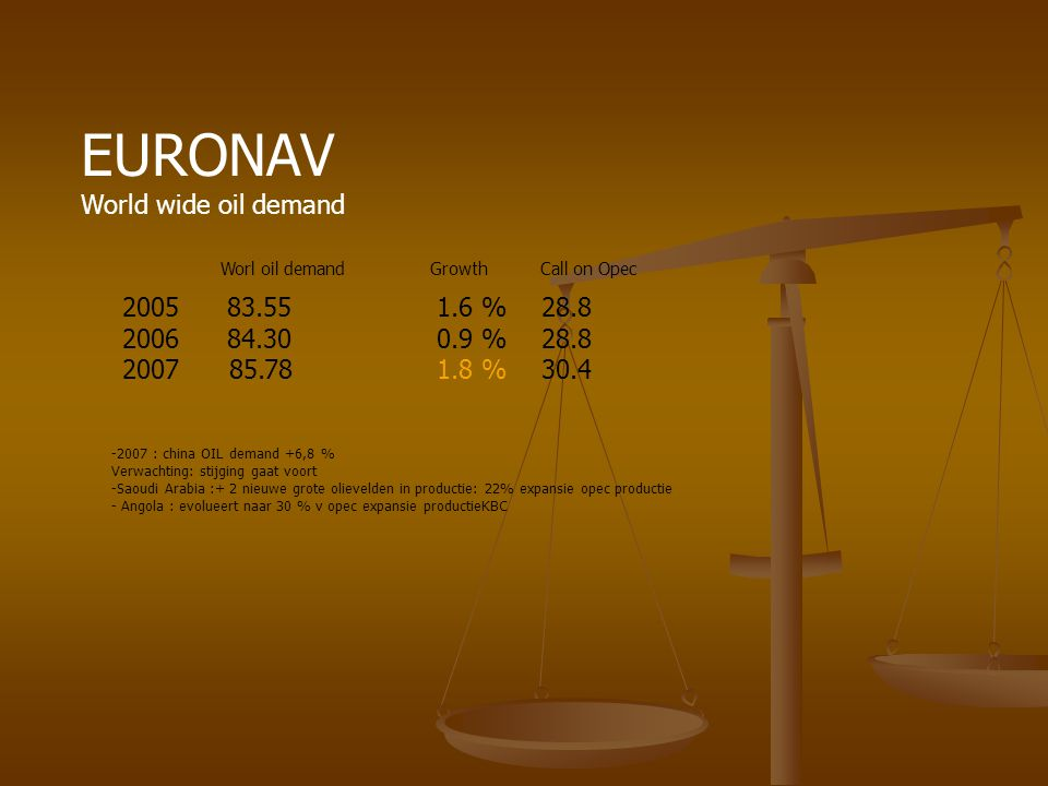 EURONAV World wide oil demand 83.55 1.6 % 28.8 84.30 0.9 % 28.8