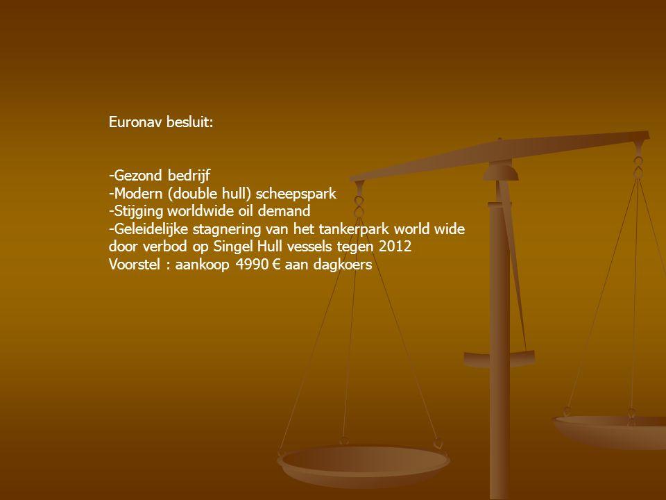 Euronav besluit: Gezond bedrijf. Modern (double hull) scheepspark. -Stijging worldwide oil demand.