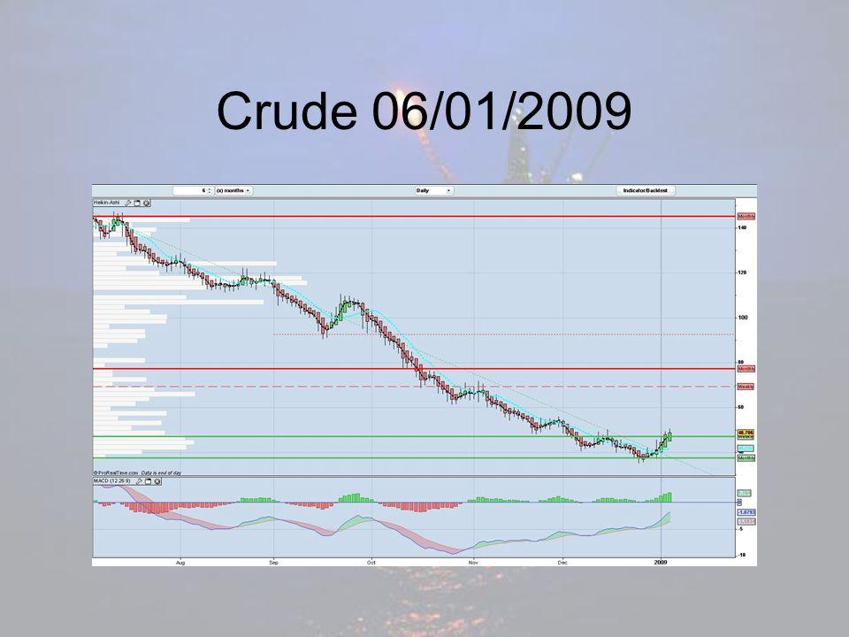Crude 06/01/2009