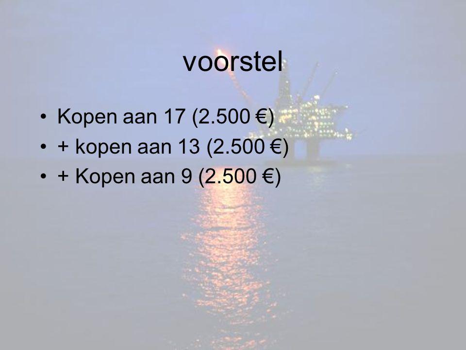 voorstel Kopen aan 17 (2.500 €) + kopen aan 13 (2.500 €)