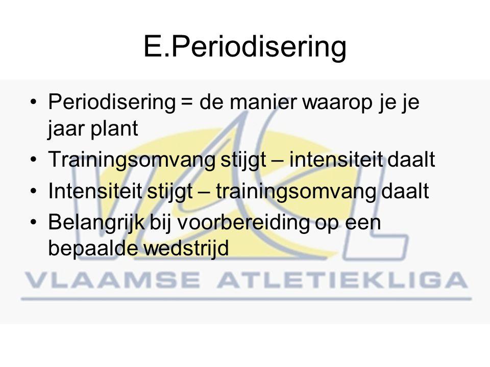 E.Periodisering Periodisering = de manier waarop je je jaar plant