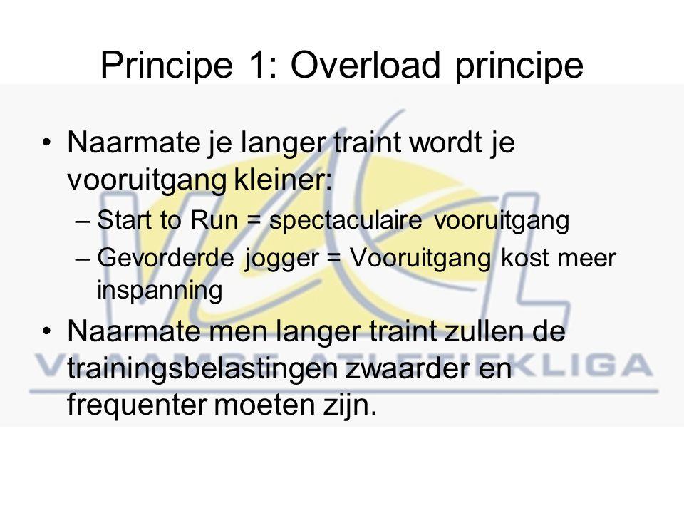 Principe 1: Overload principe