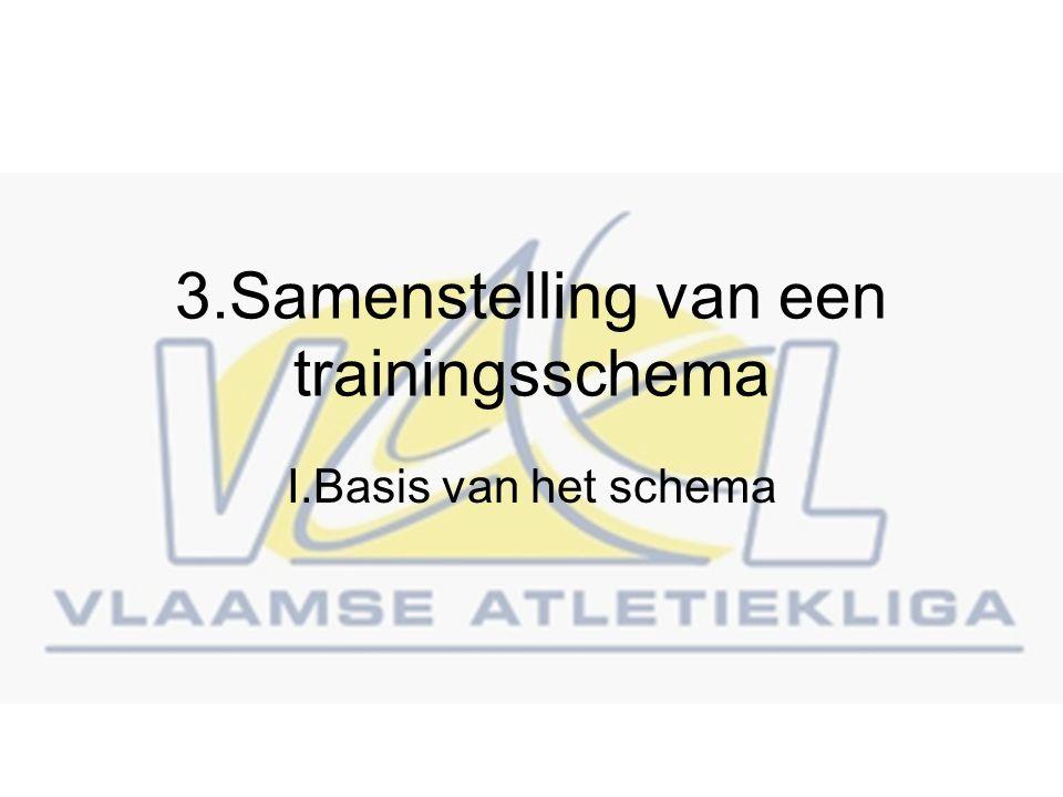 3.Samenstelling van een trainingsschema