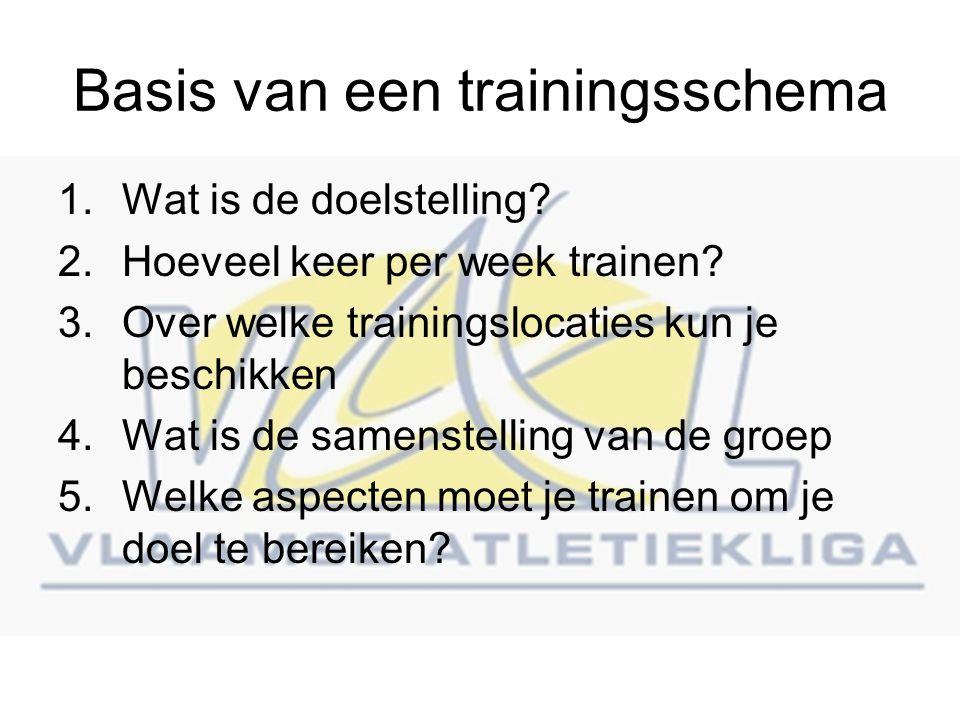 Basis van een trainingsschema