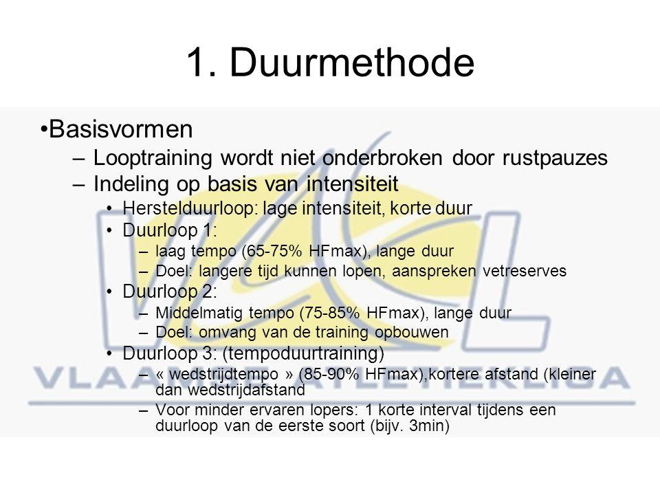 1. Duurmethode Basisvormen