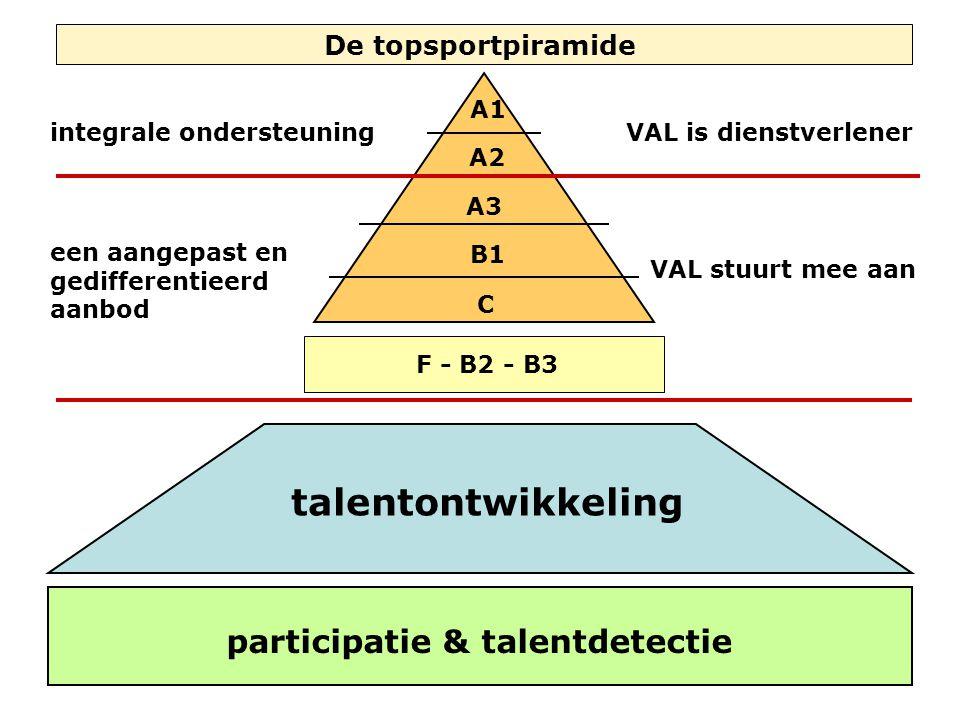 participatie & talentdetectie