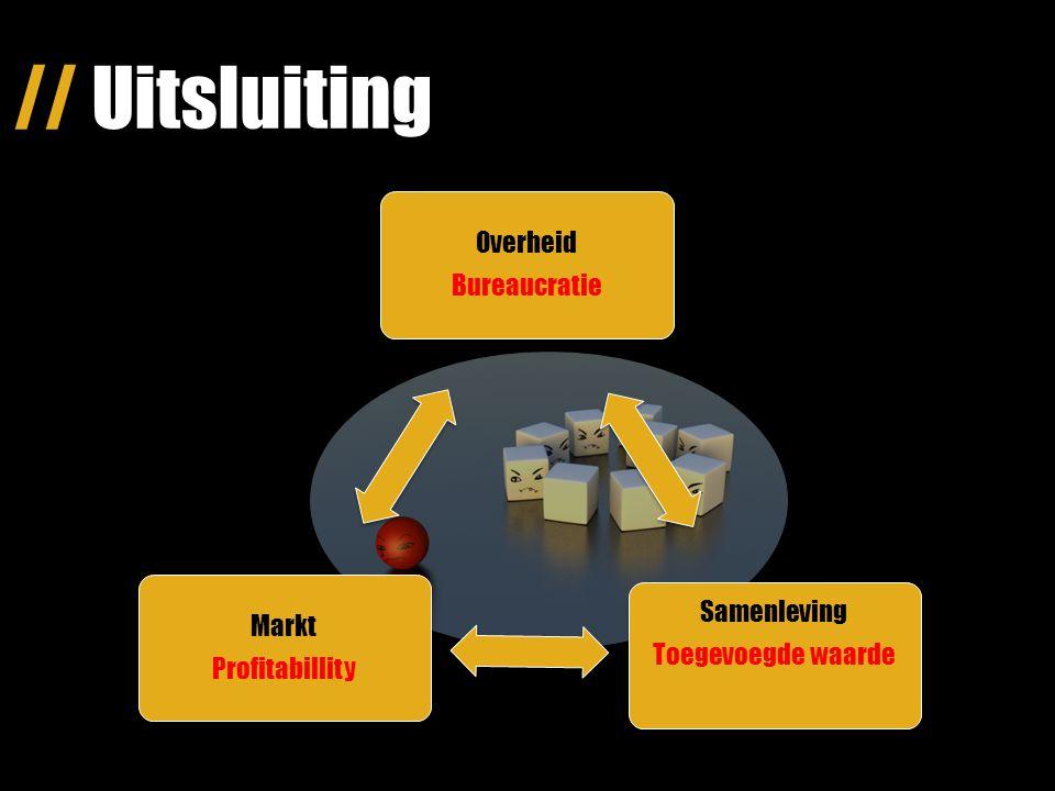 // Uitsluiting Profitabillity Markt Toegevoegde waarde Samenleving