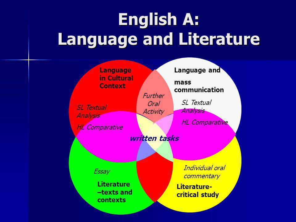 English A: Language and Literature